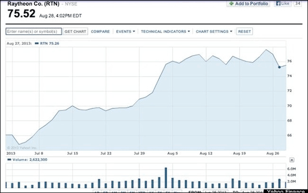Death merchant Raytheon's stock price to a 52-week high this week.