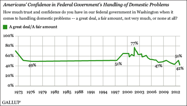 Poll: Less Americans trust government than ever before.