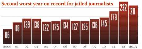 The CPJ's census results showing the total numbers jailed over 13 years