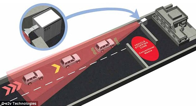 The RF Safe-Stop system, demonstrated in this graphic, fires electronic pulses towards a targeted car. The pulses immobilise the engine. It can be triggered at a distance of up to 165ft and police, as well as governments, have already expressed an interest in using the system.