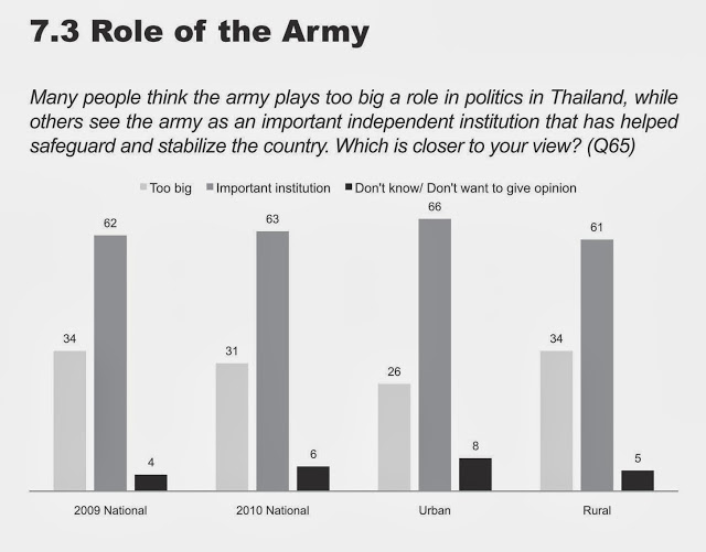 "Graph: Up from 62% the year before, the public perception of the military as an important independent institution stood at 63%. Even in in the regime's rural strongholds, support stood at 61%. The only individually polled group that did show majority support for the military, was the regime's tiny ""red"" minority, but even among them, 30% still supported the army."
