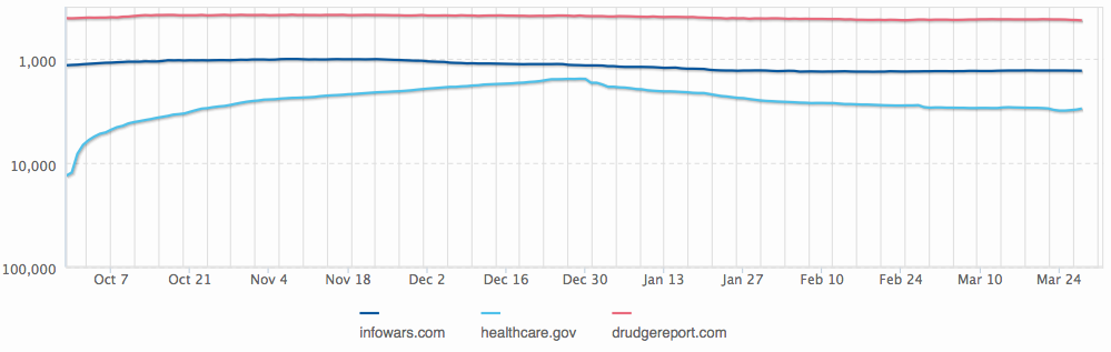 Screen grab  taken from web information company Alexa shows only minimal traffic to Healthcare.gov