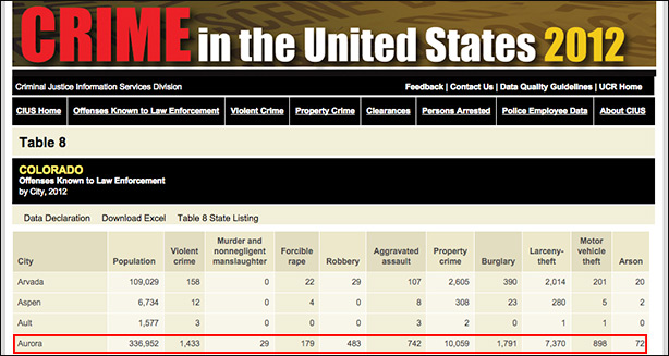 2012 FBI crime report for the state of Colorado shows 29 murders occurred that year.