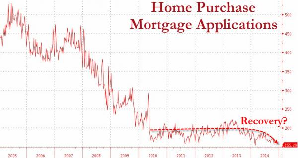 Mortgage Purchase Applications Plunge To 19-Year Lows