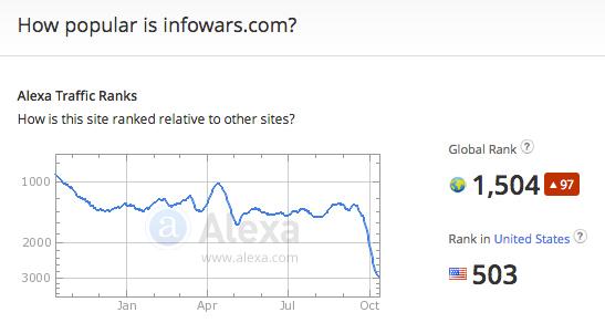 Alexa Caught Targeting Conservative Websites?