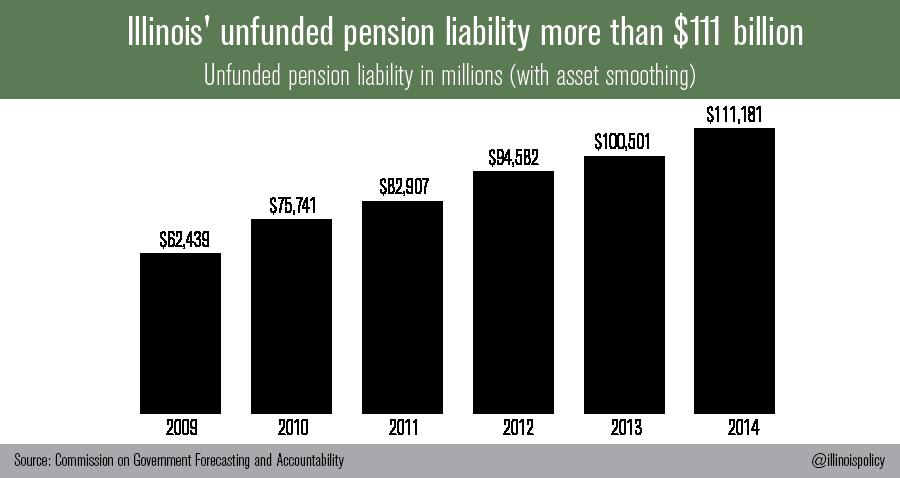 Illinois Pension Debt Soars To $111 Billion