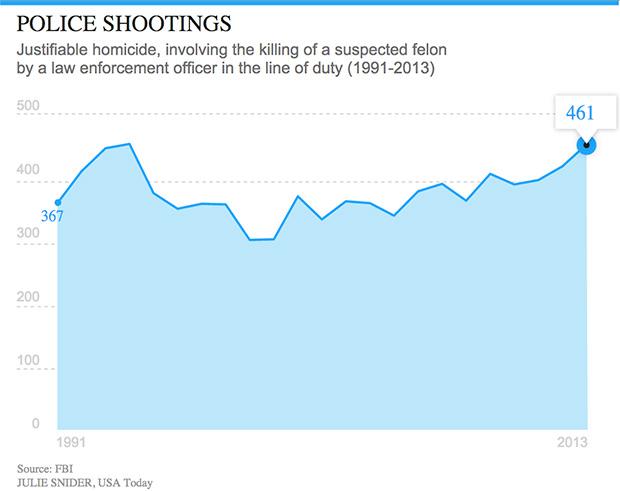 usa-today-police-chart