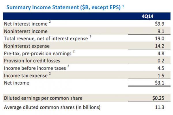 BofA Net Income_0