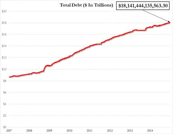 US Debt Soars By $100 Billion On Last Day Of 2014