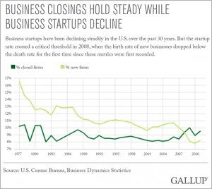 gallup-business-deaths-graph-300x268