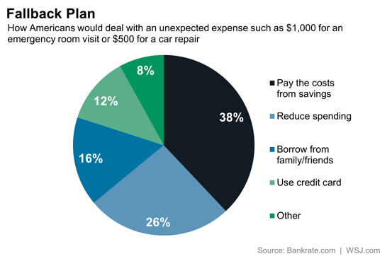 3 In 5 Americans Don't Have Savings To Cover Unexpected Bills