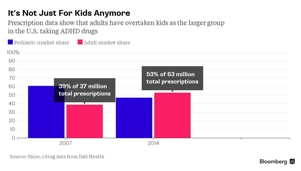 American Adults Surpass Children in Taking Drugs to Stay Focused