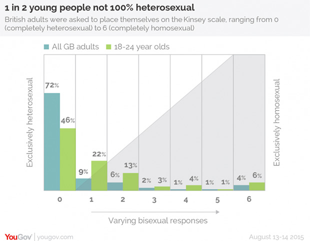 Sexual Orientation in the UK: Half of Young People Say they are not 100% Heterosexual