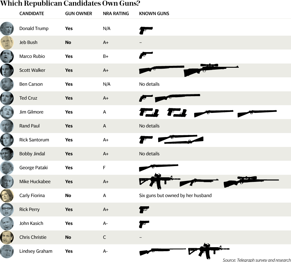 Jeb Bush is One of the Only Republican Candidates who Does not Own a Gun