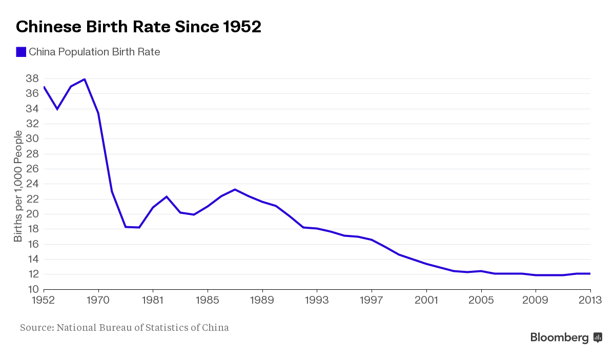 China Ends One-Child Cap After Three Decades to Lift Growth