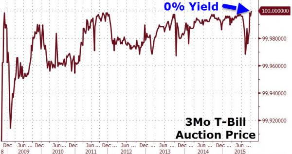 Treasury Sells 3-Month Bills At 0% Yield For First Time Ever