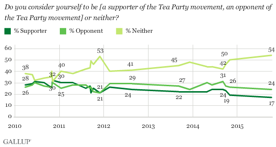 In U.S., Support for Tea Party Drops to New Low