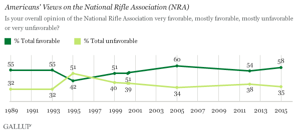 Despite Criticism, NRA Still Enjoys Majority Support in U.S.