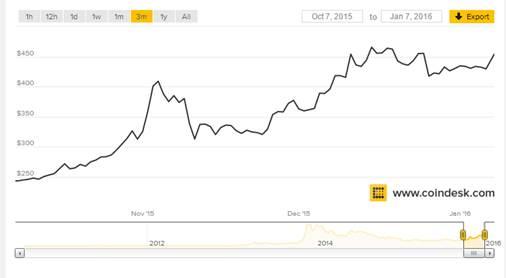 As Global Markets Flounder, Bitcoin Rockets Up 6%