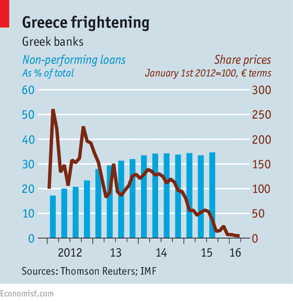 In Greece, 40% Of loans and 55% of Mortgages are not Being Paid Down