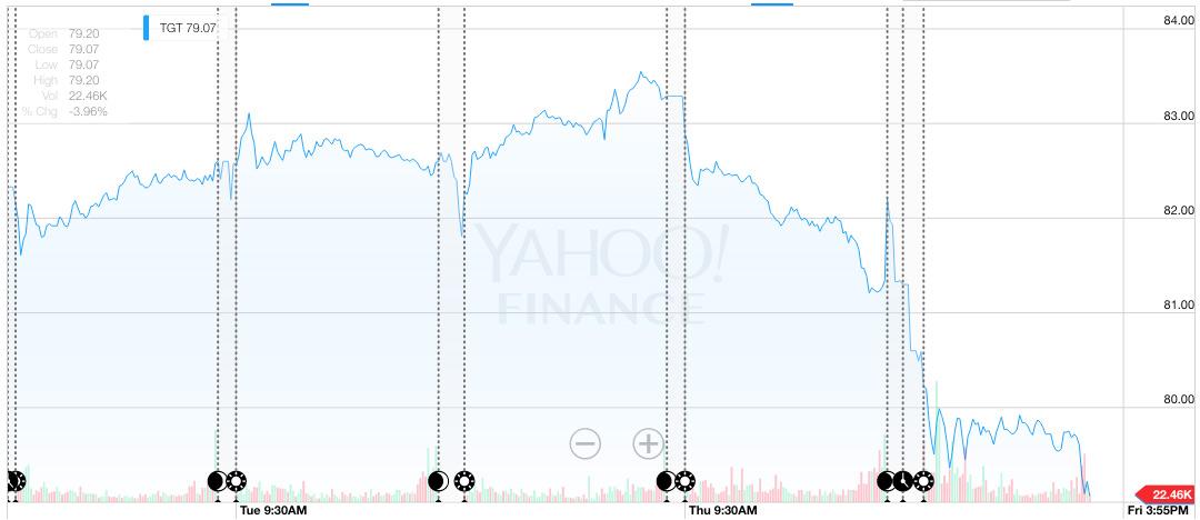 Target Stocks Slide After One Million Boycott Retailer Over Transgendered Policy