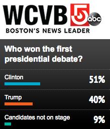wcvb-5-poll