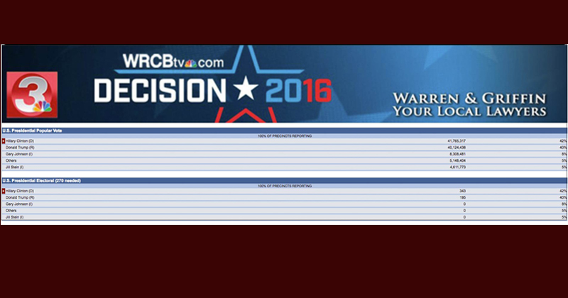 NBC Caught Preparing Hillary Victory Results Before Election