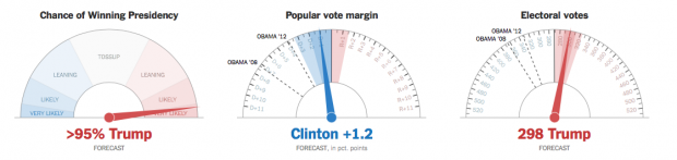 New York Times Projects Trump Victory - 95% Chance Hillary Loses