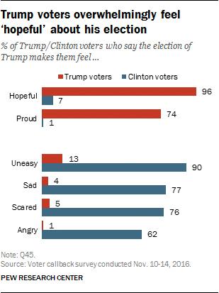 96% Hopeful: Polls Show Tremendous Confidence in President Trump