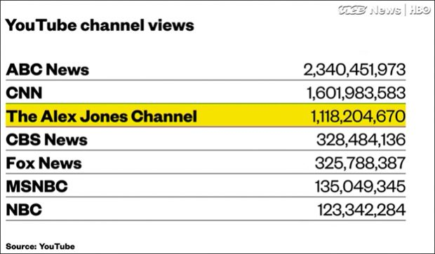 Shock: Vice News Admits Alex Jones Dominating Media Landscape