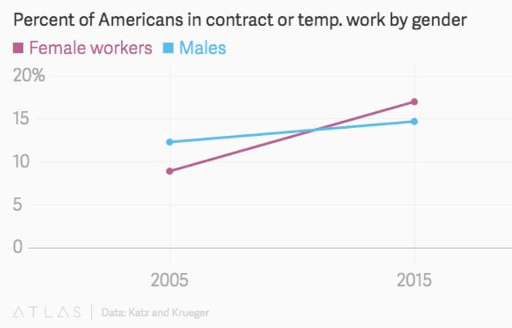 Report: Obama's Economy Pushed Many Women, Men, Into Part-Time Work