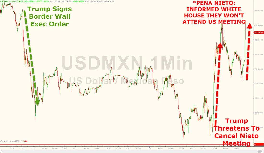 trump-wall-dollar-chart1