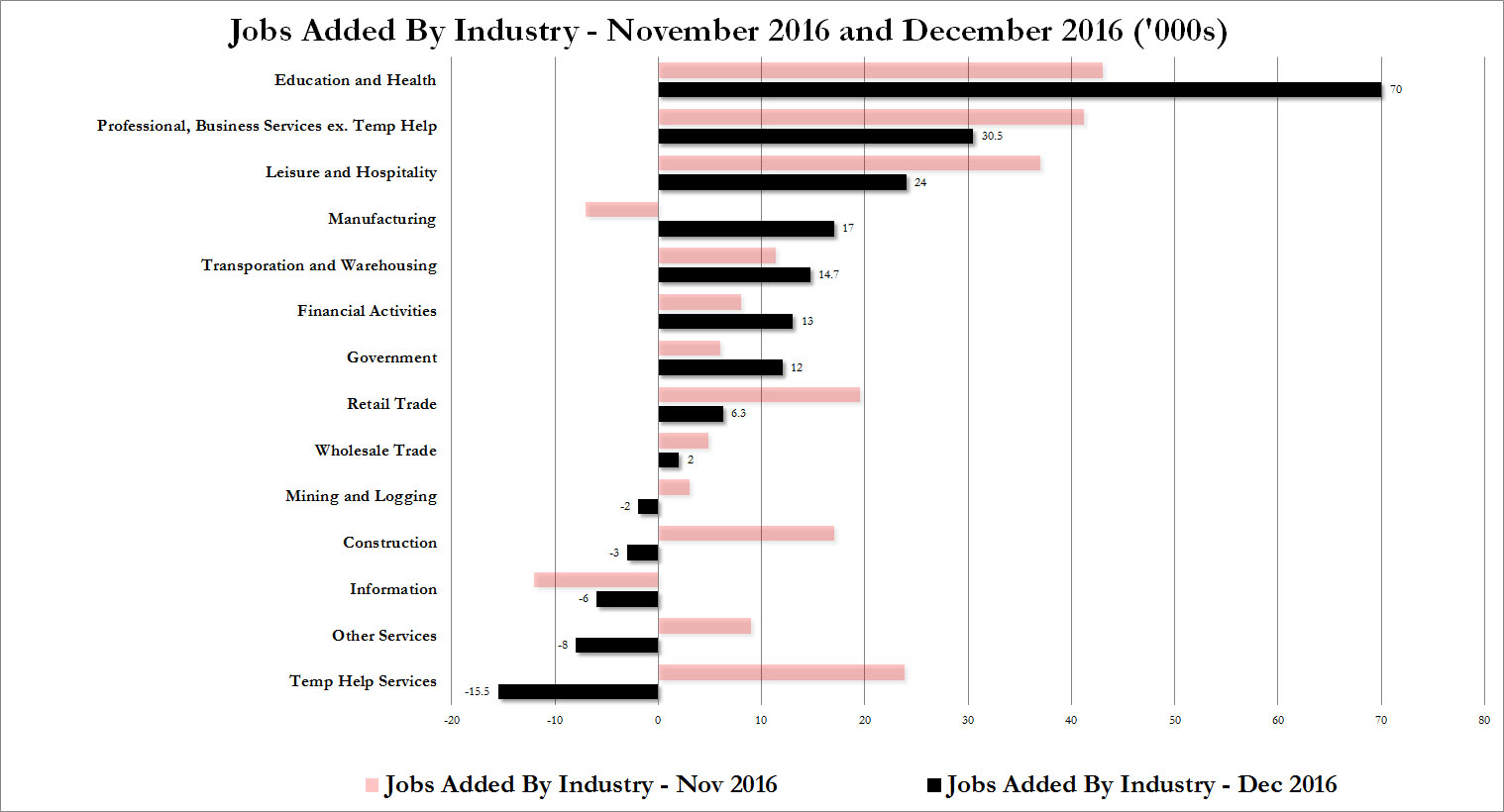 where-jobs-were-dec