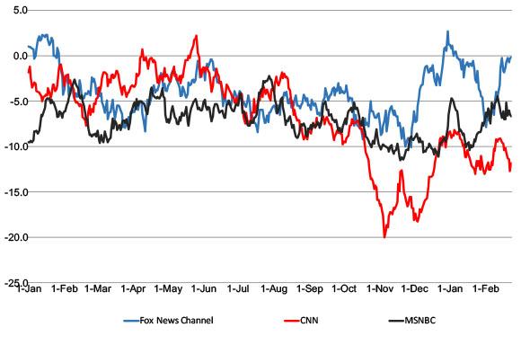 Poll: CNN Brand Continues to Plummet