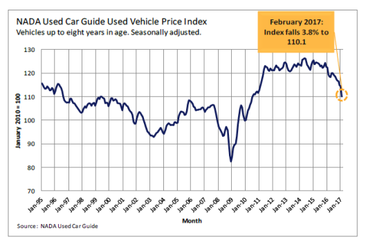Used Car Prices Crash Most Since 2008