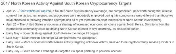 North Korean Hackers Stealing Bitcoin to Circumvent Sanctions
