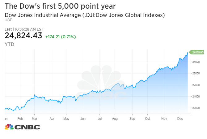 Dow Rises 5,000 Points in a Year for the First Time Ever