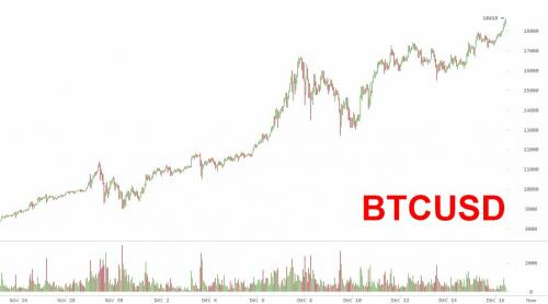 Bitcoin Hits All-Time High After Burst Of Asian Buying
