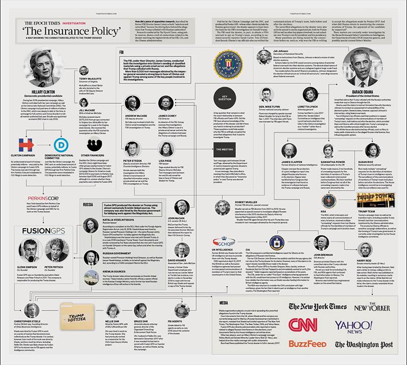 Real Secret Society: Graphic Illustrates Dem Ties to Phony Russian Dossier