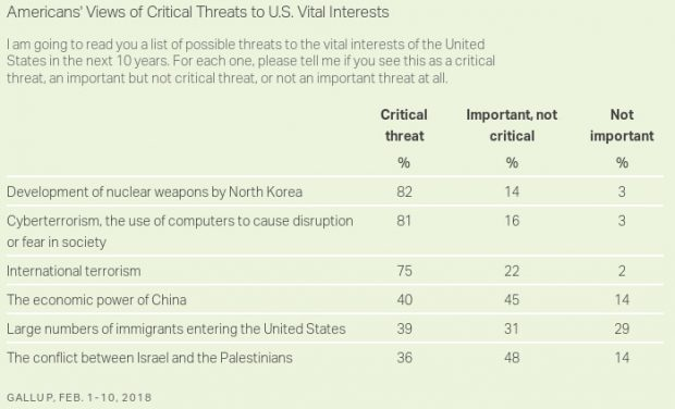 Poll: Americans View North Korea, Cyberterrorism as Top Threats