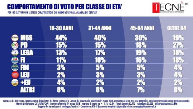 Majority of Italian Youngsters Backed Euroskeptic, Anti-Establishment Parties