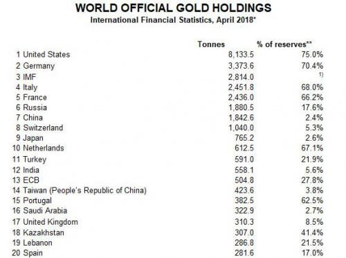 Turkey To Repatriate Gold From US In Attempt To Ditch Dollar