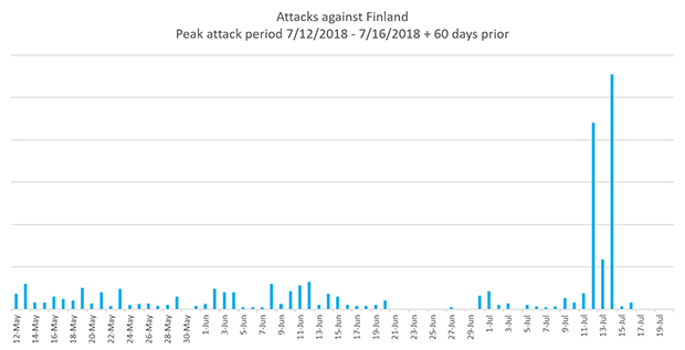 Cyber Attacks Against Finland Rose 2,800% Prior to Trump-Putin Summit