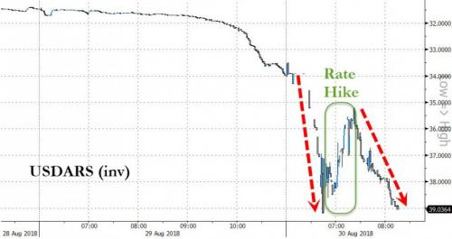 Argentine Peso Crashes Back To Record Low - Emergency 1500bp Rate-Hike Fails