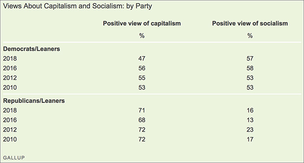 Poll: Democrats Now View Socialism More Positively Than Capitalism