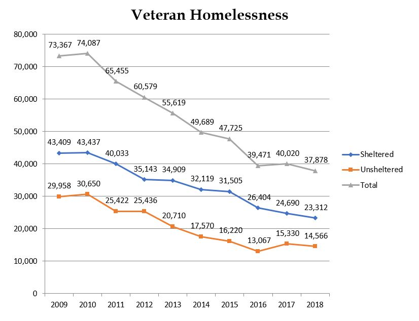 Number of Homeless Vets Drops Under Trump