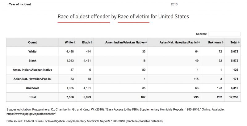 """MSM Downplays Arrests in Jazmine Barnes Shooting After """"White Suspect"""" Turns Out to Be Black"""