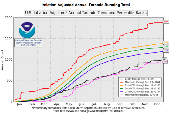 2018 One of the Calmest Years on Record for US Tornadoes