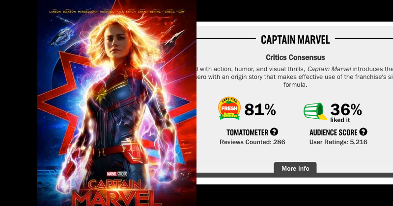 Rotten Tomatoes Purges 50,000 User Ratings After Captain Marvel Review Bomb