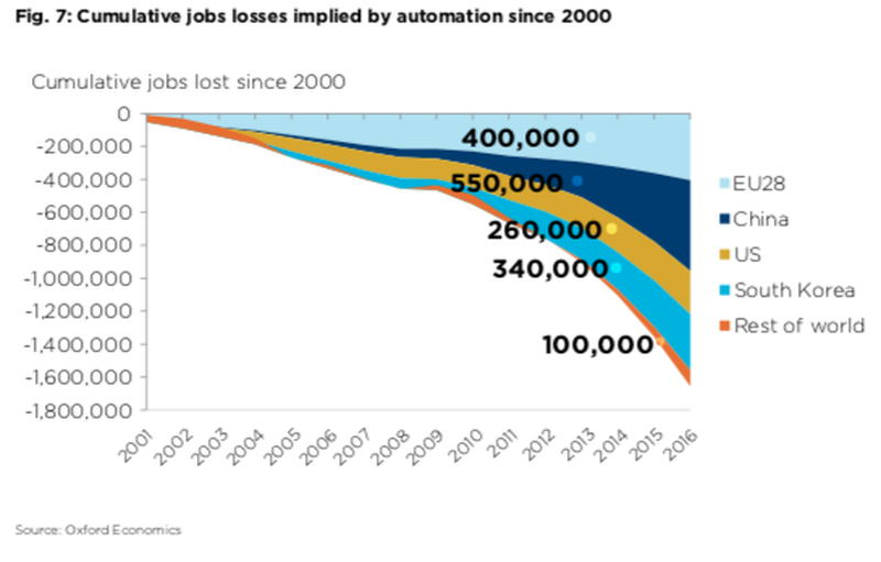 The Great Transformation: Robots Will Displace 20 Million Jobs By 2030